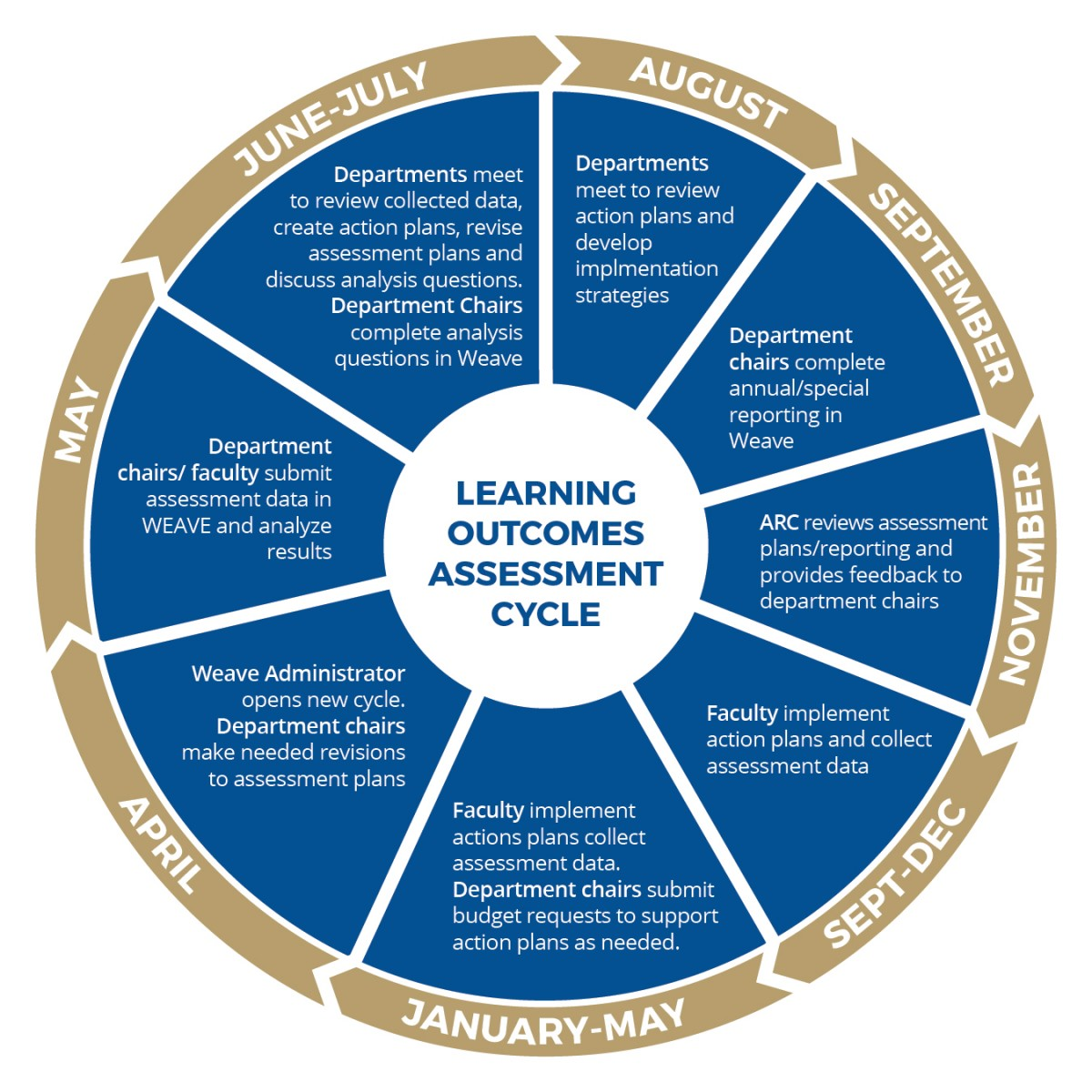 Learning Outcomes Assessment Graph